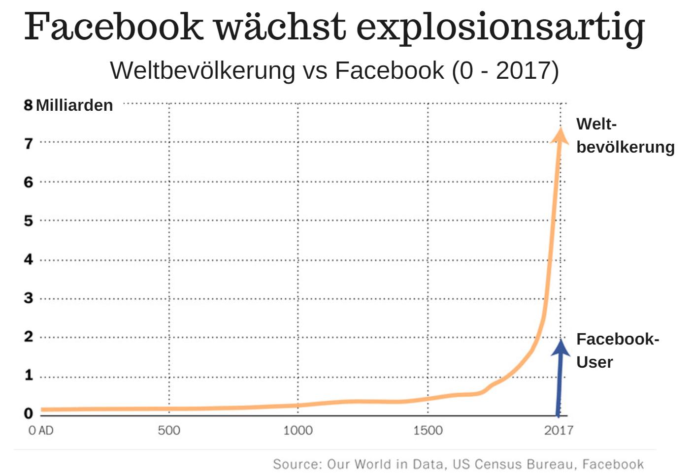Facebook wächst explosionsartig 1