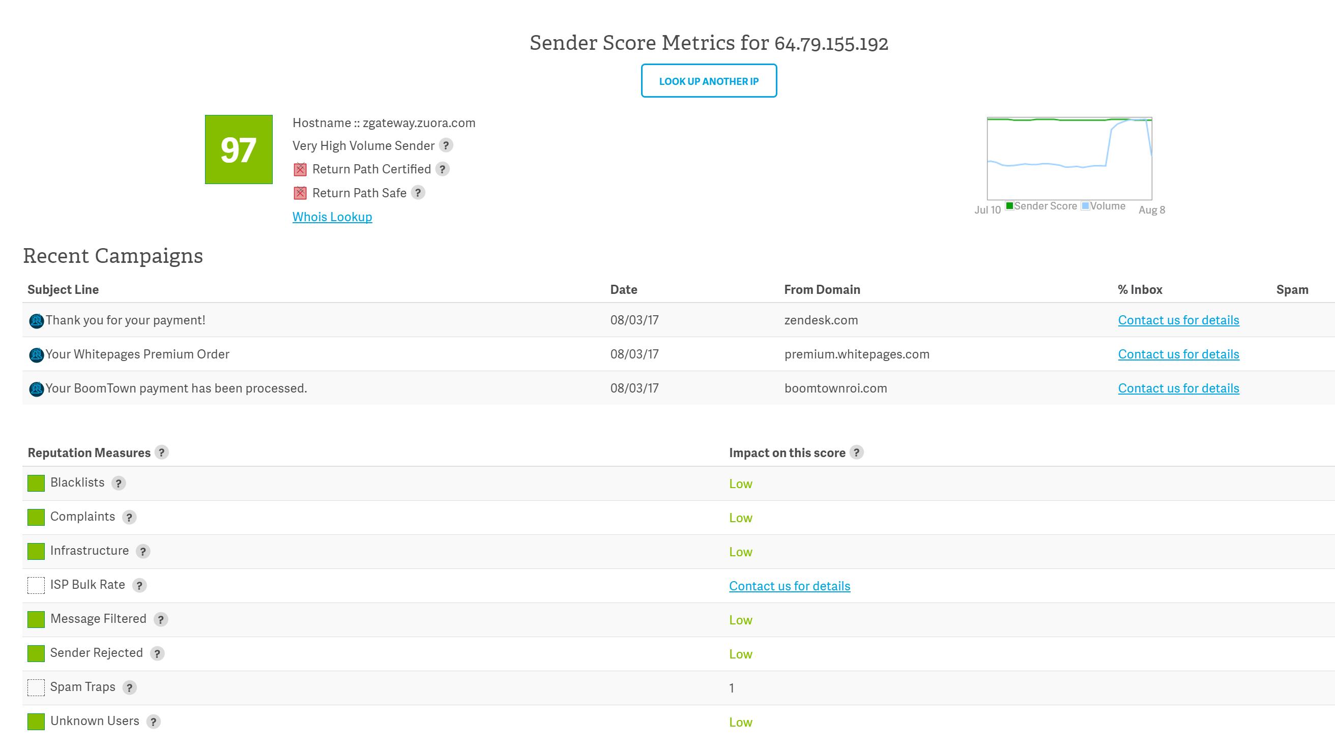 Sender Score als Beispiel