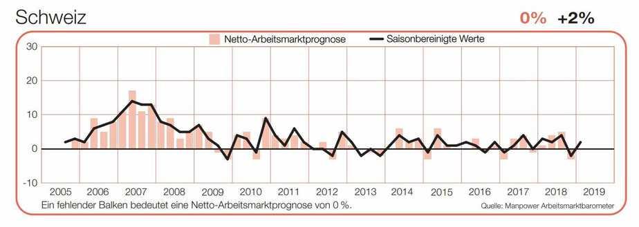 Arbeitsmarktprognos Schweiz