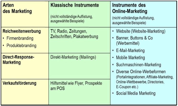 E-Mail Marketing iste eine Online Marketing Massnahme und gehört zum Direct Marketing